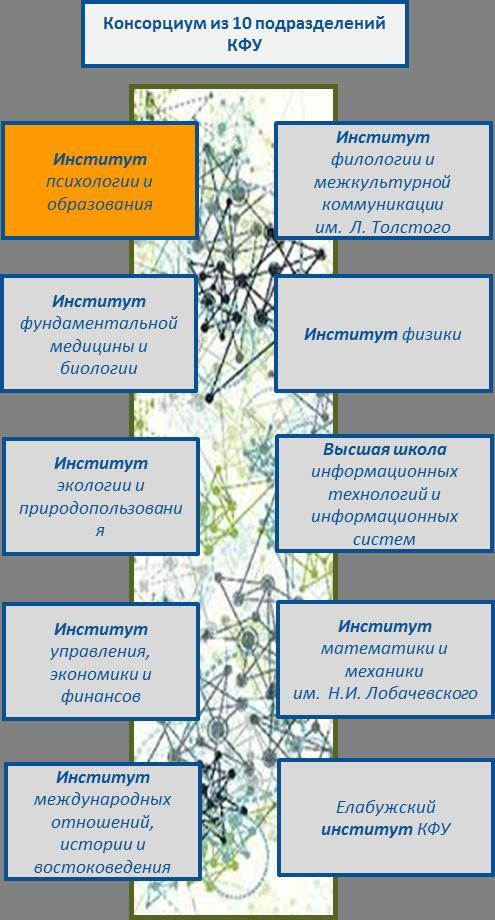 Рис.2 к вкладке Ключевые подразделения в составе проекта